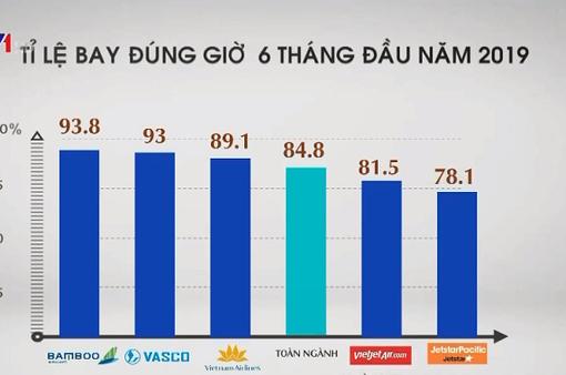 6 tháng đầu năm, tỷ lệ bay đúng giờ của các hãng hàng không Việt Nam đạt gần 85%
