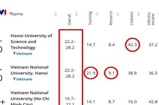3 trường đại học Việt Nam lọt vào bảng xếp hạng uy tín thế giới