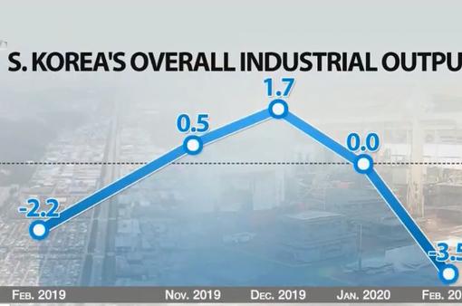 Sản lượng công nghiệp của Hàn Quốc giảm mạnh nhất trong 9 năm