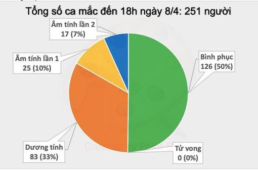 Cập nhật đại dịch COVID-19 ngày 9/4: Việt Nam không có ca nhiễm mới, Mỹ vẫn dẫn đầu top biến động