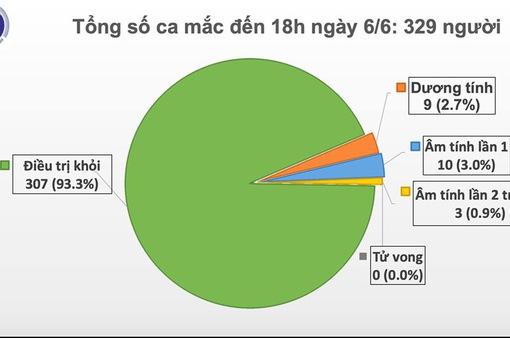 Tròn 51 ngày Việt Nam không có ca mắc COVID-19 ở cộng đồng, chỉ còn 9 ca dương tính