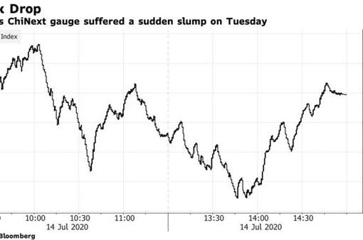 Nhà đầu tư khối ngoại bán ròng kỷ lục tại thị trường chứng khoán Trung Quốc