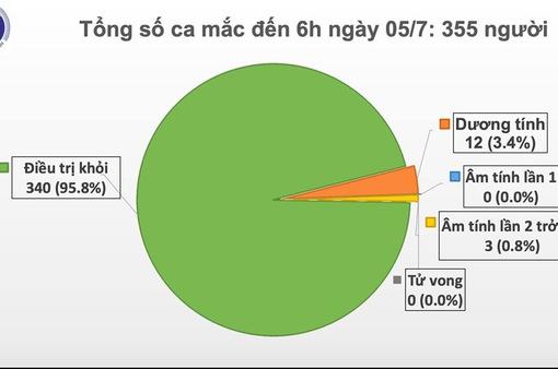 Đã 80 ngày Việt Nam không có ca lây nhiễm trong cộng đồng