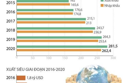 Giai đoạn 2015-2020: Xuất nhập khẩu là điểm sáng của nền kinh tế