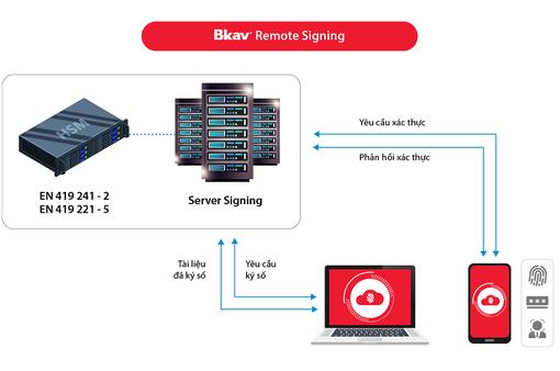 Bkav được chứng nhận đạt chuẩn về quy trình cung cấp dịch vụ ký số từ xa