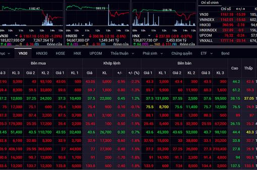 Xu hướng đảo chiều trong ngắn hạn có thể xuất hiện trên thị trường chứng khoán Việt