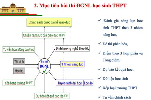 Bài thi mẫu để xét tuyển của Đại học Quốc gia Hà Nội năm 2021 gồm 150 câu hỏi