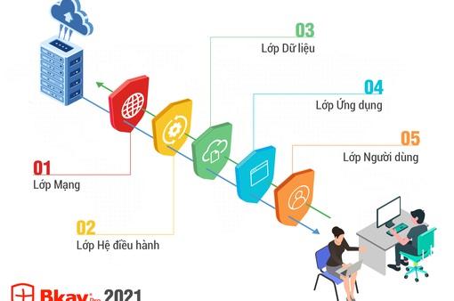 Bkav 2021 - giải pháp công nghệ bảo vệ 5 lớp giúp phòng chống tấn công cho chuyển đổi số