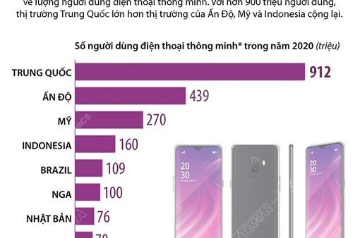 Điểm danh các thị trường điện thoại thông minh lớn nhất thế giới