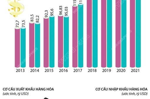 7 tháng năm 2021, tổng kim ngạch xuất nhập khẩu vượt 373 tỷ USD