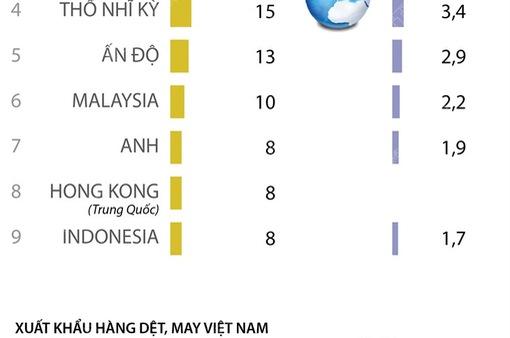 [INFOGRAPHIC] Vượt Bangladesh, Việt Nam là nước xuất khẩu hàng may mặc lớn thứ 2 thế giới