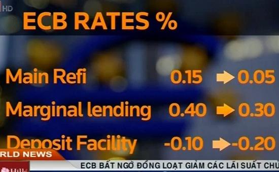 ECB bất ngờ đồng loạt giảm các lãi suất chủ chốt