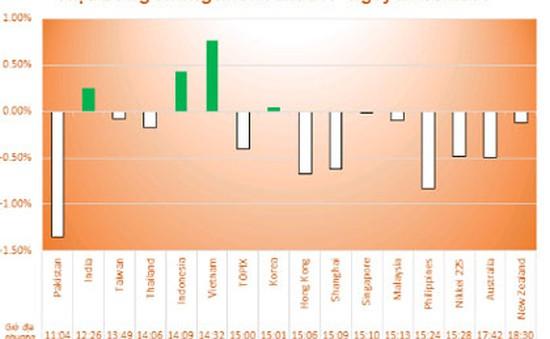 Chỉ số chứng khoán châu Á giảm mạnh