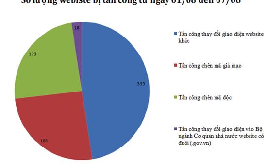 Hàng trăm website của Việt Nam bị tấn công, chiếm quyền điều khiển