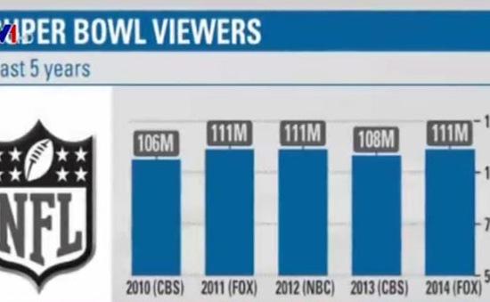 Mùa giải Super Bowl: Cơ hội vàng để quảng bá sản phẩm