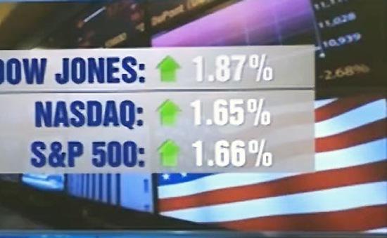 Chứng khoán Mỹ tăng điểm mạnh nhất kể từ năm 2008