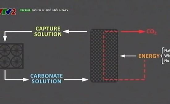 Biến khí C02 thành năng lượng