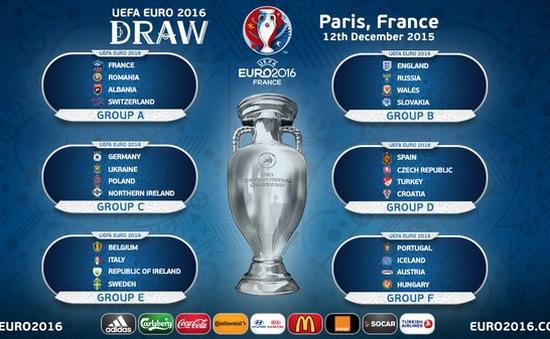 Bốc thăm chia bảng VCK Euro 2016: Anh, Đức, Pháp dễ thở, Tây Ban Nha, Italy gặp khó