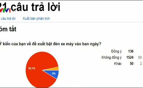 Hơn 1.700 người tham gia khảo sát về đề xuất bật đèn xe máy vào ban ngày