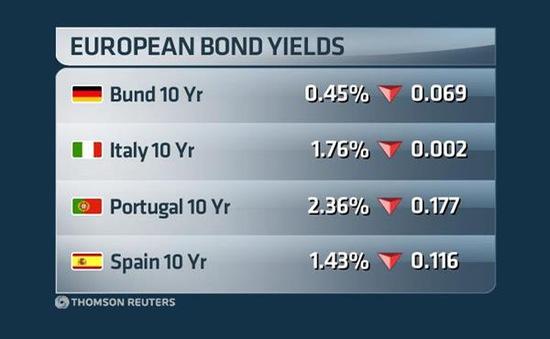 Phản ứng trái chiều của thị trường sau gói cứu trợ của ECB