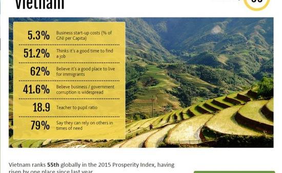 Cao hơn Nga, Indonesia, Việt Nam xếp thứ 55 về chỉ số thịnh vượng