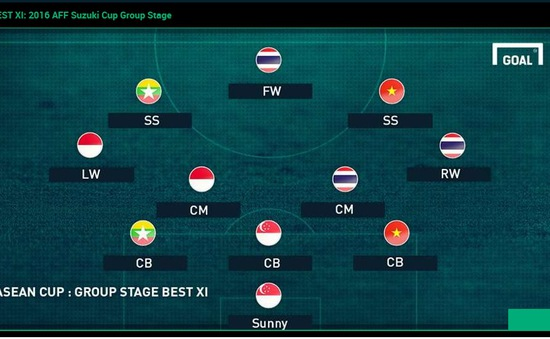 AFF Suzuki Cup 2016: Công Vinh, Ngọc Hải góp mặt trong ĐHTB sau vòng bảng