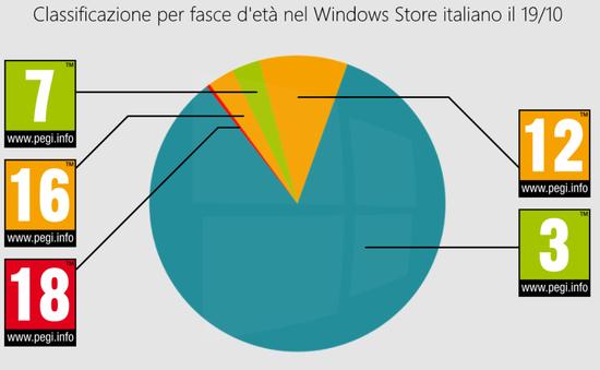 """Microsoft """"khai tử"""" 90.000 ứng dụng trên Windows Store tại Italy"""
