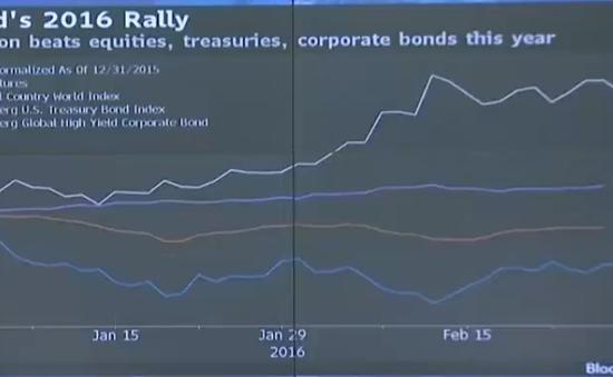 Vàng lấy lại vị trí thống trị các kênh đầu tư đầu năm 2016
