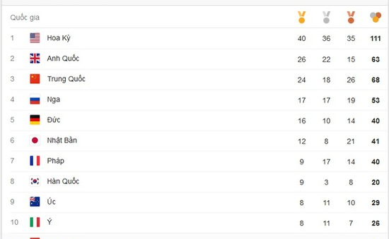 Bảng tổng sắp huy chương Olympic Rio 2016 ngày thứ 14