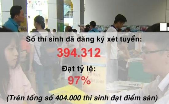 Hơn 394.000 thí sinh đã đăng ký xét tuyển Đại học