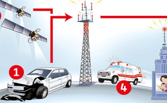 Slovenia triển khai hệ thống điện thoại khẩn cấp trên ô tô