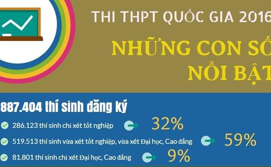 [INFOGRAPHIC] Thi THPT Quốc gia 2016: Những con số nổi bật