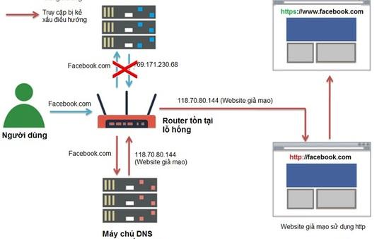 """Hơn 300.000 hệ thống mạng tại Việt Nam đang trong tình trạng """"bỏ ngỏ"""""""