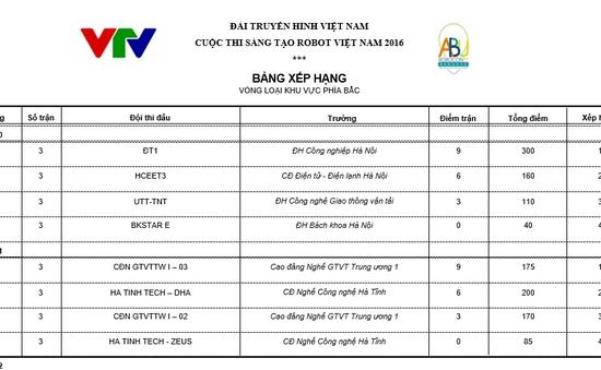 Xác định 32 đội tuyển tranh tài tại VCK Robocon Việt Nam 2016