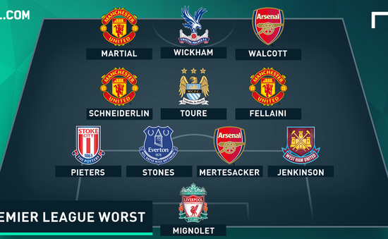 Đội hình dở tệ nhất vòng 23 Premier League: Mertesacker, Simon Mignolet chung số phận