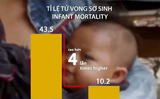 UNICEF: 5,9 triệu trẻ em tử vong trước 5 tuổi