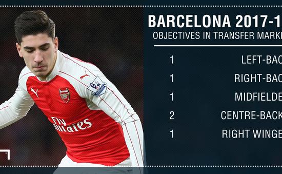 Barcelona lộ kế hoạch tuyển quân mùa tới