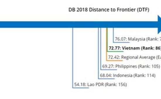Chỉ số nộp thuế của doanh nghiệp Việt Nam tăng 81 bậc