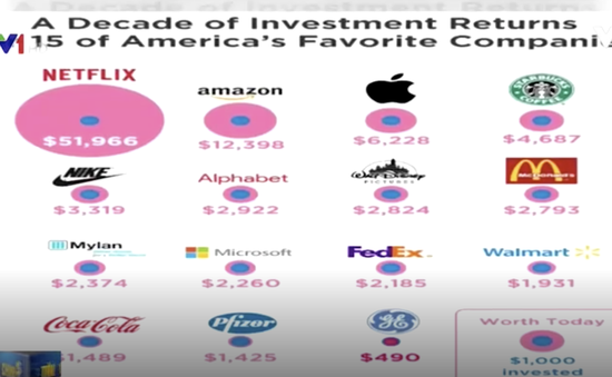 Những cổ phiếu sinh lời lớn sau 10 năm