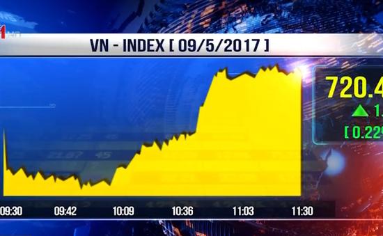 VN-Index lấy lại mốc 720 điểm