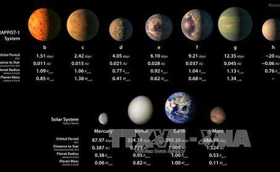 Phát hiện 10 hành tinh mới ngoài Hệ Mặt Trời