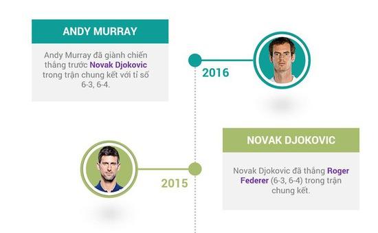 VIDEO INFOGRAPHIC: Bạn biết gì về ATP Finals 2017?