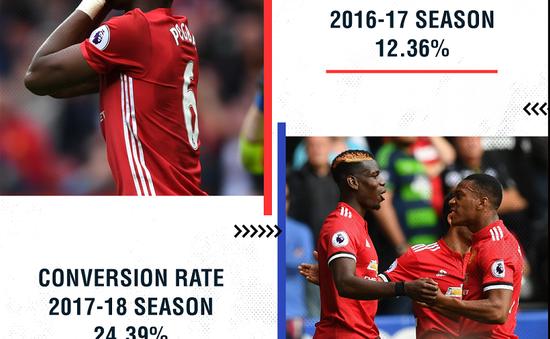 Man Utd trở lại nhờ khắc phục điểm yếu lớn nhất dưới thời Mourinho