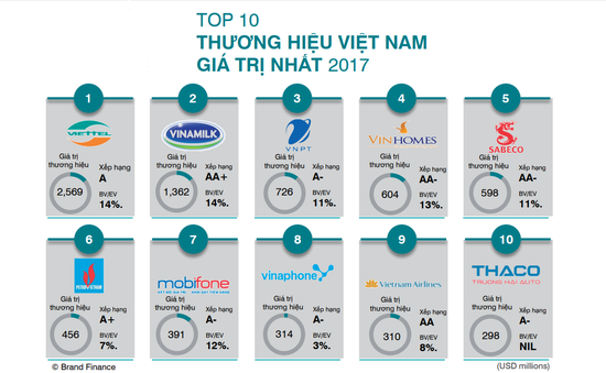 3 nhà mạng lớn nằm trong Top 10 thương hiệu trị giá nhất Việt Nam năm 2017