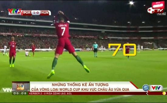 VIDEO: Những thống kê ấn tượng từ vòng loại World Cup 2018 khu vực châu Âu ở lượt trận thứ 5