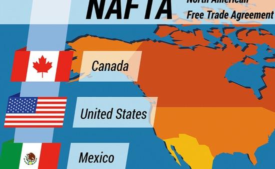 CNBC: Mỹ đặt mục tiêu đạt thỏa thuận NAFTA mới trong 3 tuần
