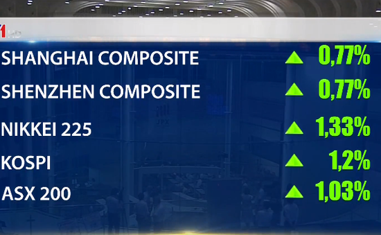 Thị trường chứng khoán châu Á hồi phục