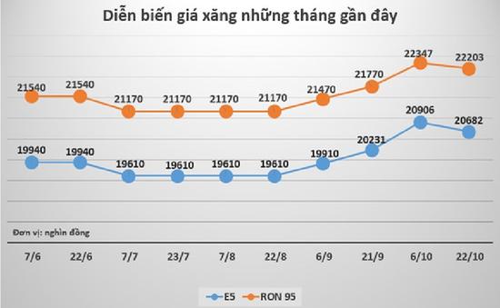 Giá xăng đồng loạt giảm mạnh từ 15h chiều nay (06/11)