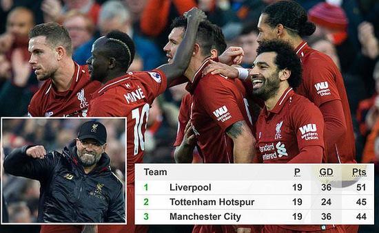 Bảng xếp hạng Ngoại hạng Anh sau lượt đi: Liverpool vững vàng số 1, Man Utd trên đà hồi sinh