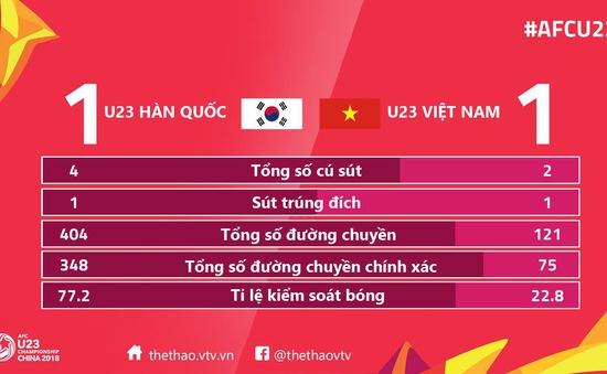 VIDEO: Tổng hợp diễn biến hiệp một U23 Hàn Quốc 1-1 U23 Việt Nam